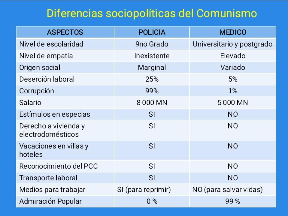 Diferencias sociopolíticas en el comunismo. Comparación entre un policía cubano y un médico, también cubano.