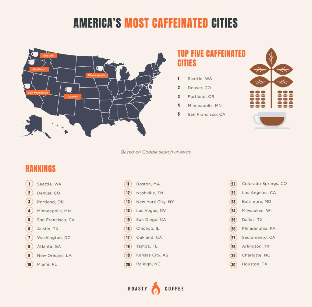 """""""ciudades con más cafeína"""" de EEUU"""